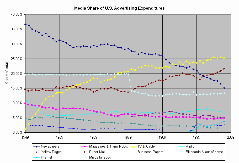 Advertising Media Share chart by Martin C. Langeveld