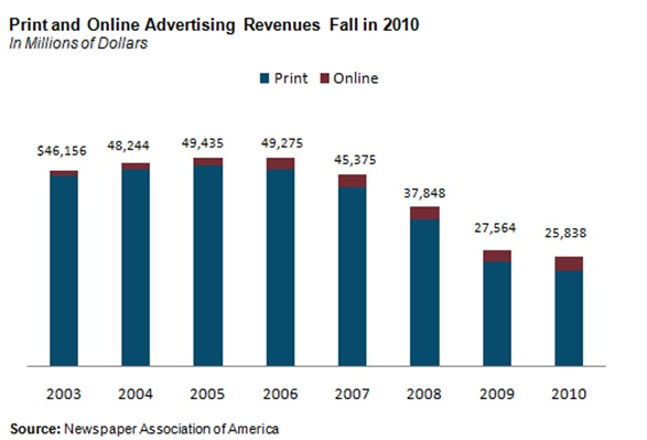 Newspaper Association of America print and online ad revenue chart 2010