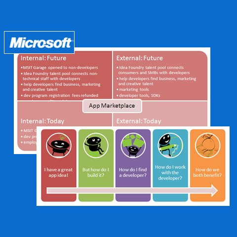 Microsoft: Boosting the Phone 7 App Marketplace